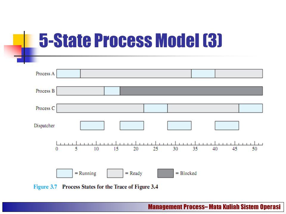 5-State Process Model (3) Management Process– Mata Kuliah Sistem Operasi