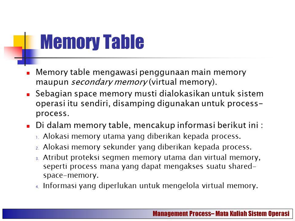 Memory Table Memory table mengawasi penggunaan main memory maupun secondary memory (virtual memory). Sebagian space memory musti dialokasikan untuk si