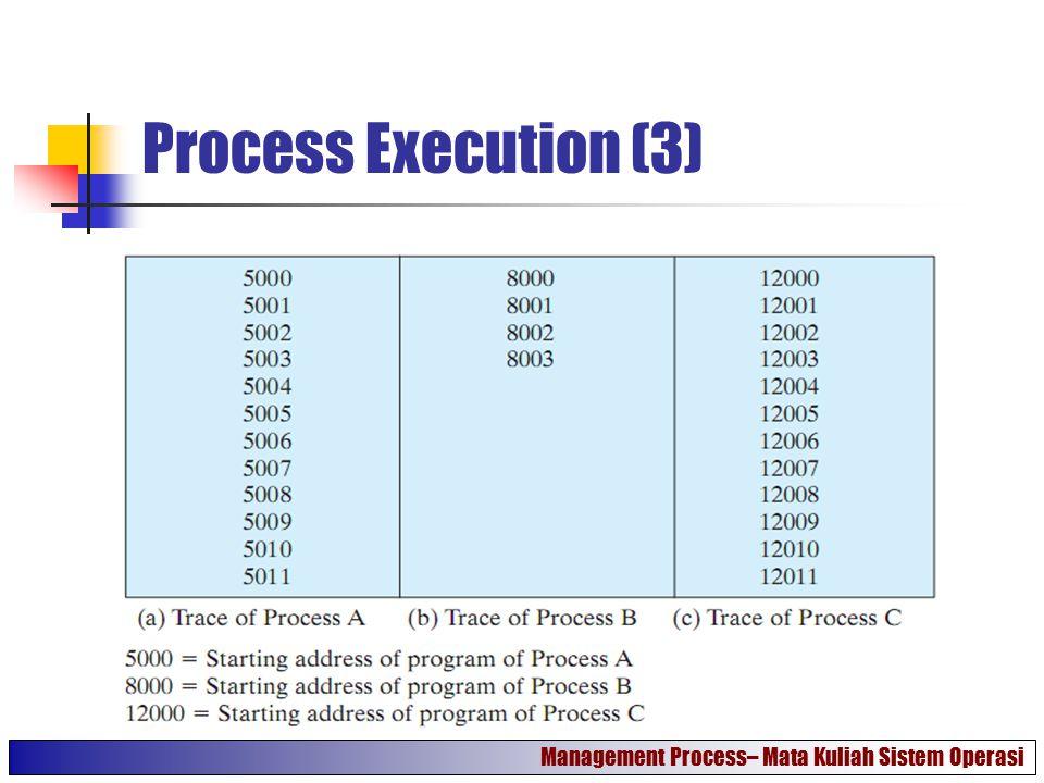 Process Execution (4) Management Process– Mata Kuliah Sistem Operasi