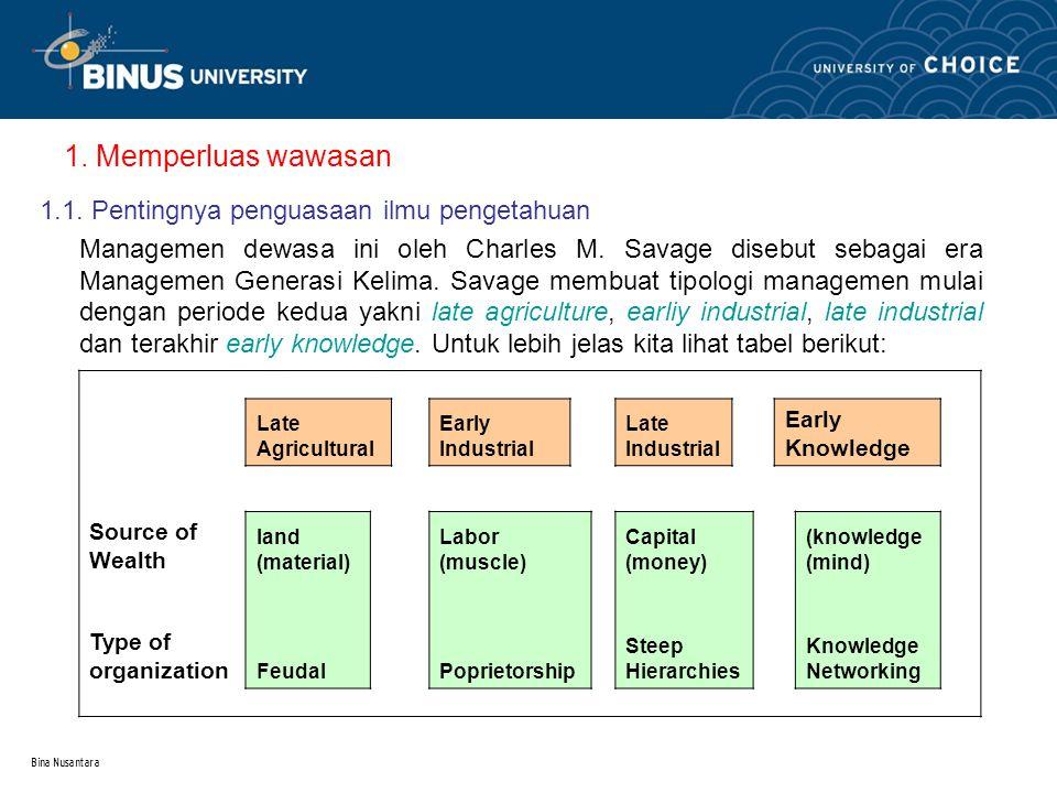 Bina Nusantara 1. Memperluas wawasan 1.1.