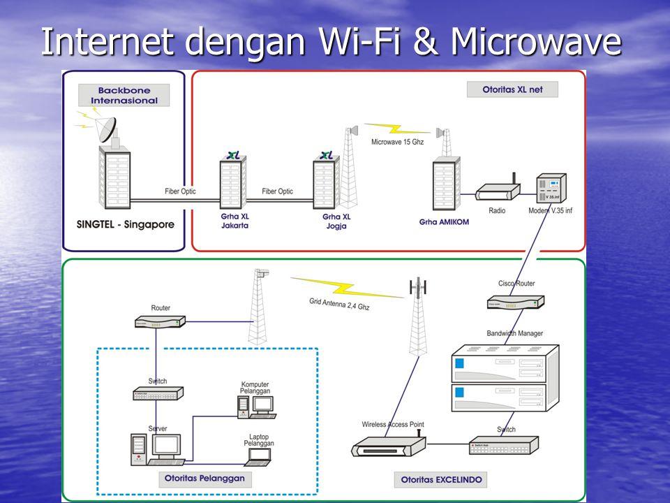 Internet dengan Wi-Fi & Microwave
