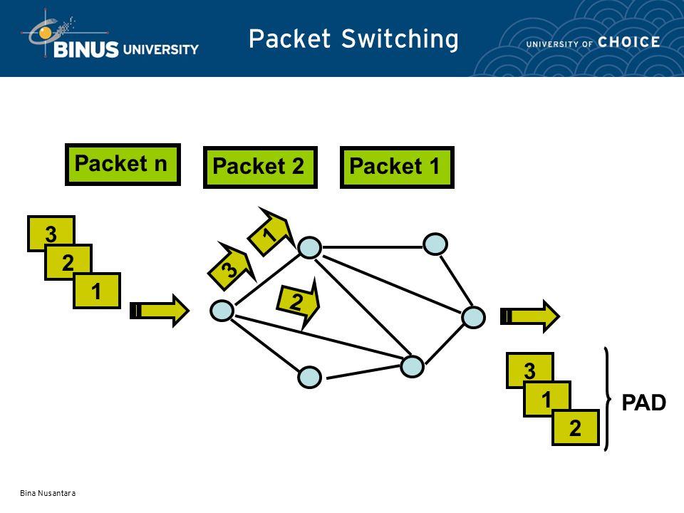 Bina Nusantara Packet Switching Packet n Packet 1Packet 2 3 2 1 3 1 2 3 2 1 PAD