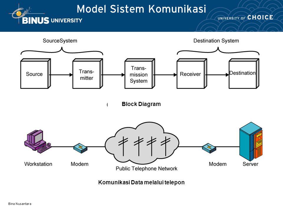 Bina Nusantara Model Sistem Komunikasi Block Diagram Komunikasi Data melalui telepon
