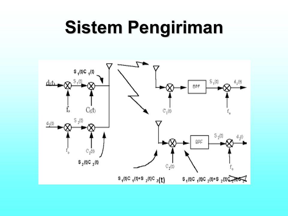 Sistem Pengiriman