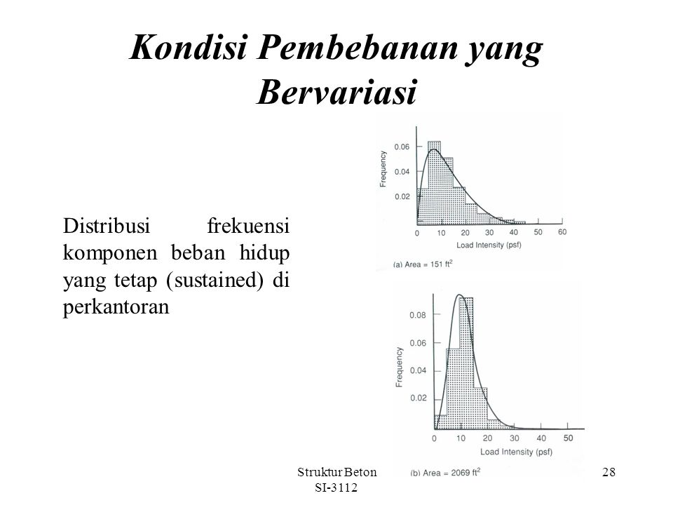 Struktur Beton SI-3112 28 Kondisi Pembebanan yang Bervariasi Distribusi frekuensi komponen beban hidup yang tetap (sustained) di perkantoran