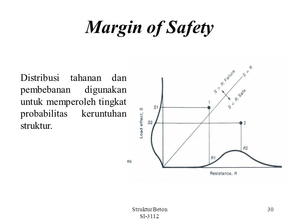 Struktur Beton SI-3112 30 Margin of Safety Distribusi tahanan dan pembebanan digunakan untuk memperoleh tingkat probabilitas keruntuhan struktur.
