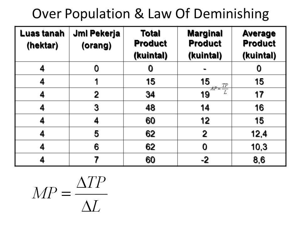 Over Population & Law Of Deminishing Luas tanah (hektar) Jml Pekerja (orang) Total Product (kuintal) Marginal Product (kuintal) Average Product (kuint