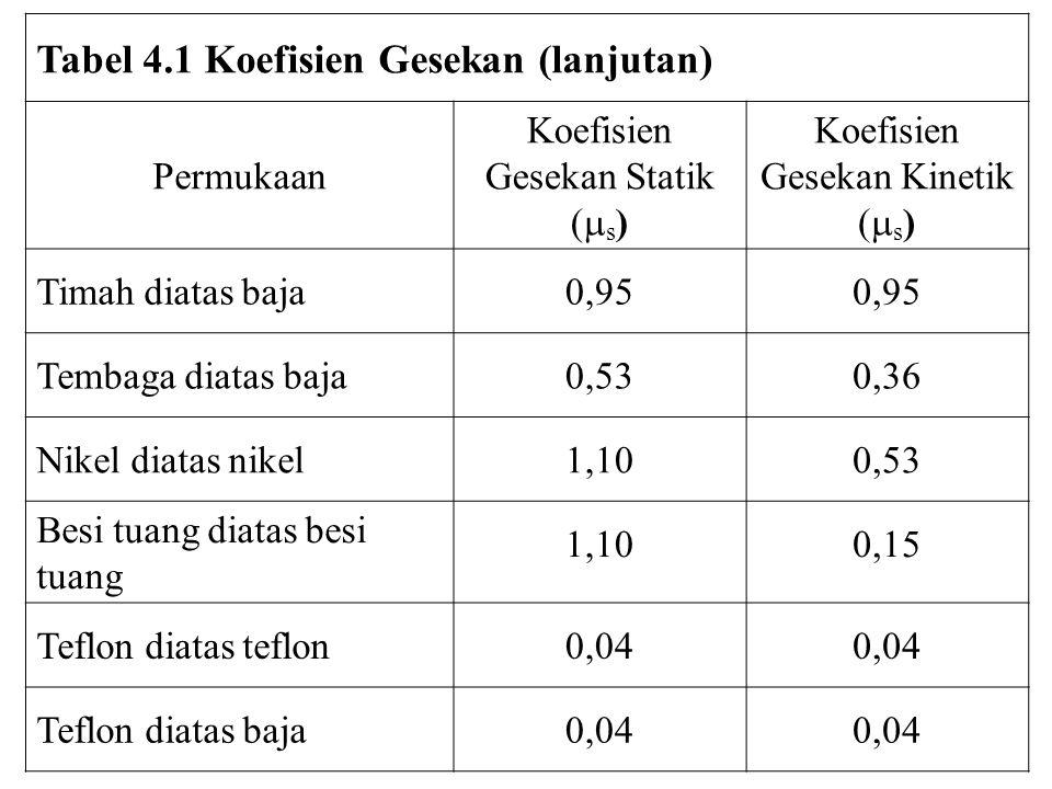 Tabel 4.1 Koefisien Gesekan (lanjutan) Permukaan Koefisien Gesekan Statik (  s ) Koefisien Gesekan Kinetik (  s ) Timah diatas baja0,95 Tembaga diat