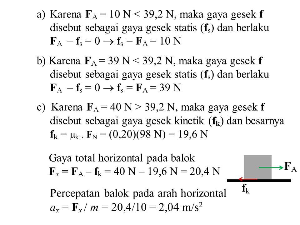 a)Karena F A = 10 N < 39,2 N, maka gaya gesek f disebut sebagai gaya gesek statis (f s ) dan berlaku F A – f s = 0  f s = F A = 10 N b) Karena F A =