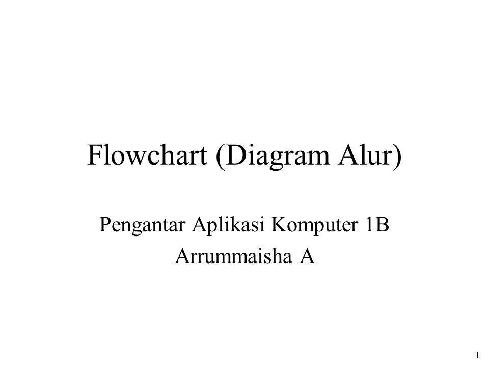 Flowchart (Diagram Alur) Pengantar Aplikasi Komputer 1B Arrummaisha A 1