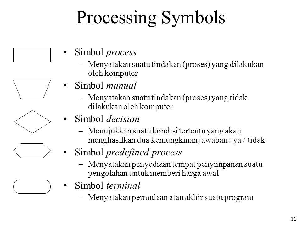 11 Processing Symbols Simbol process –Menyatakan suatu tindakan (proses) yang dilakukan oleh komputer Simbol manual –Menyatakan suatu tindakan (proses) yang tidak dilakukan oleh komputer Simbol decision –Menujukkan suatu kondisi tertentu yang akan menghasilkan dua kemungkinan jawaban : ya / tidak Simbol predefined process –Menyatakan penyediaan tempat penyimpanan suatu pengolahan untuk memberi harga awal Simbol terminal –Menyatakan permulaan atau akhir suatu program