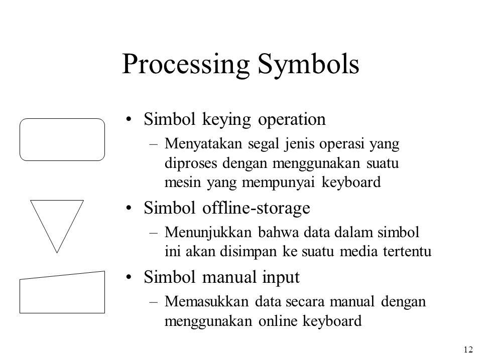 12 Processing Symbols Simbol keying operation –Menyatakan segal jenis operasi yang diproses dengan menggunakan suatu mesin yang mempunyai keyboard Simbol offline-storage –Menunjukkan bahwa data dalam simbol ini akan disimpan ke suatu media tertentu Simbol manual input –Memasukkan data secara manual dengan menggunakan online keyboard
