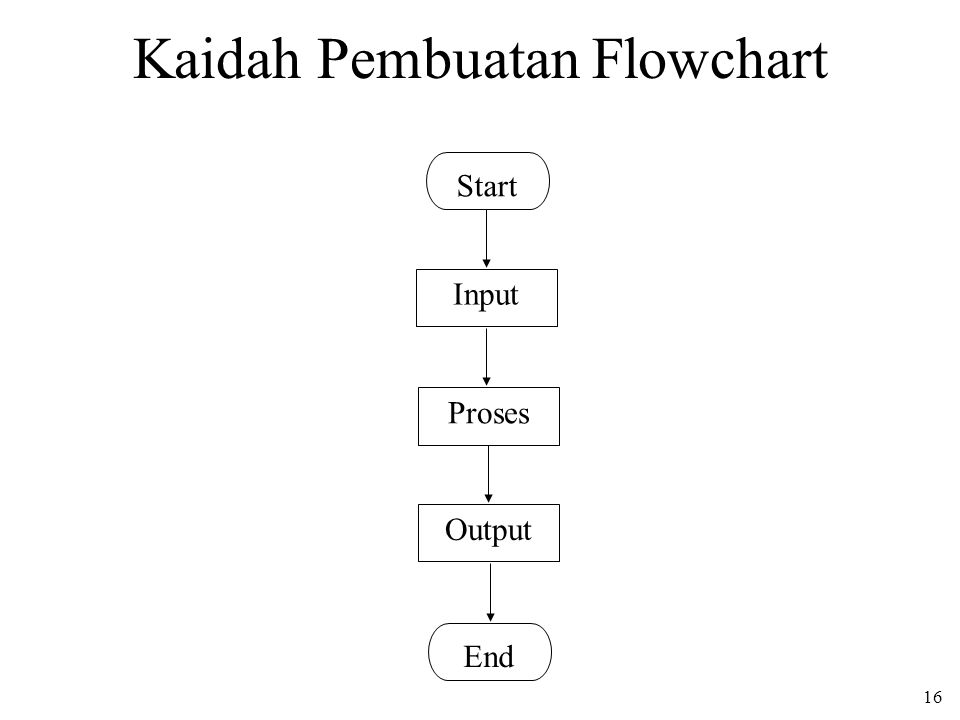 16 Kaidah Pembuatan Flowchart Start Input Proses Output End