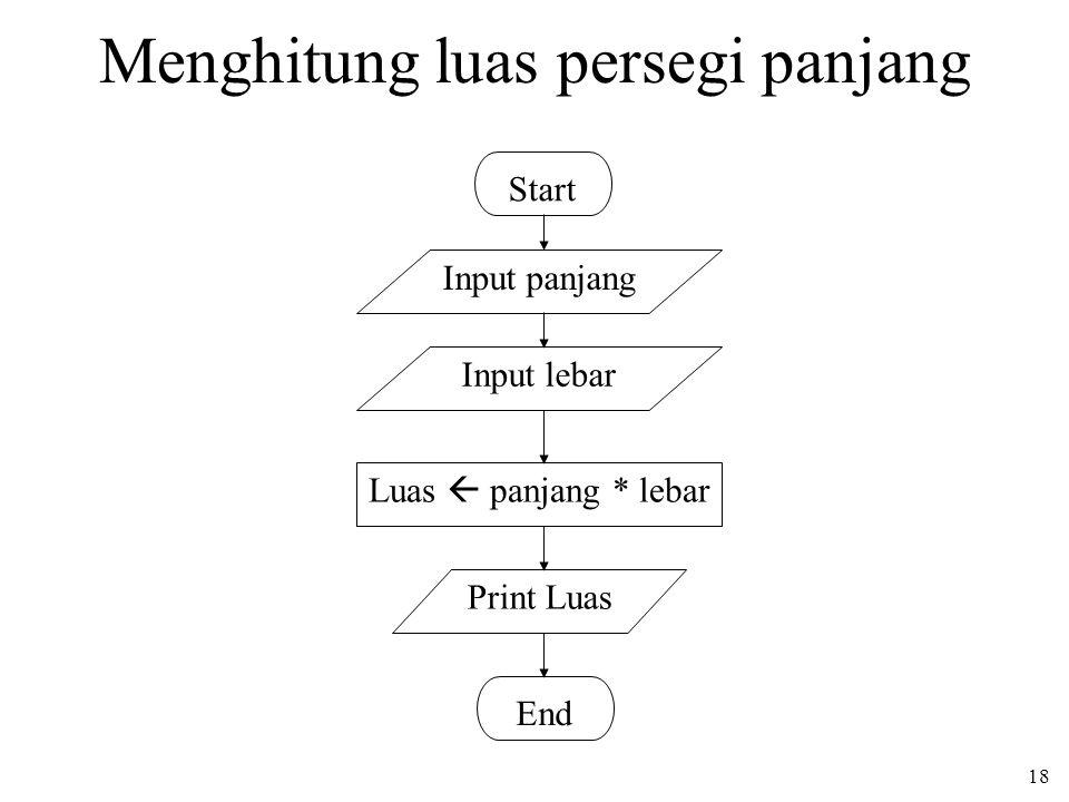 18 Input lebar Menghitung luas persegi panjang Start End Input panjang Luas  panjang * lebar Print Luas