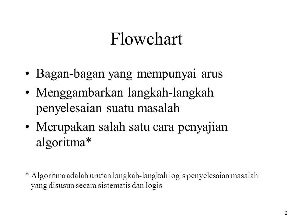 2 Flowchart Bagan-bagan yang mempunyai arus Menggambarkan langkah-langkah penyelesaian suatu masalah Merupakan salah satu cara penyajian algoritma* * Algoritma adalah urutan langkah-langkah logis penyelesaian masalah yang disusun secara sistematis dan logis