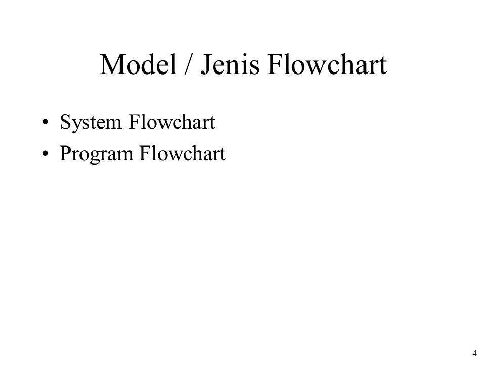 4 Model / Jenis Flowchart System Flowchart Program Flowchart
