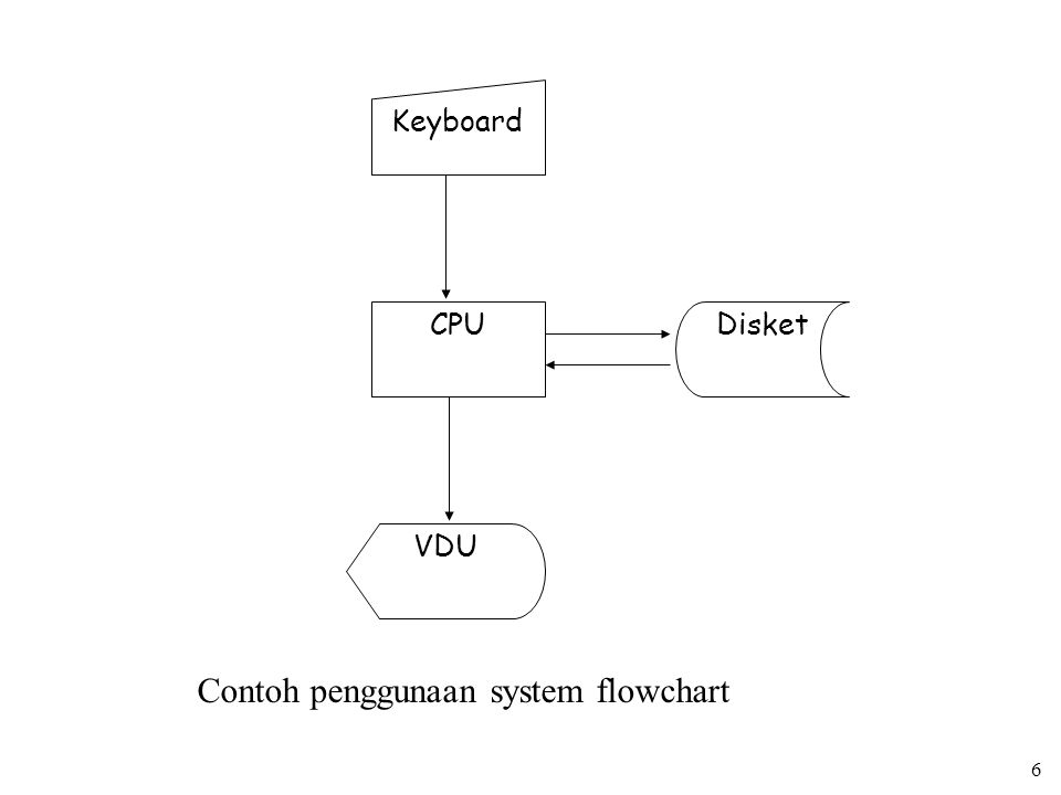 6 Keyboard CPUDisket VDU Contoh penggunaan system flowchart