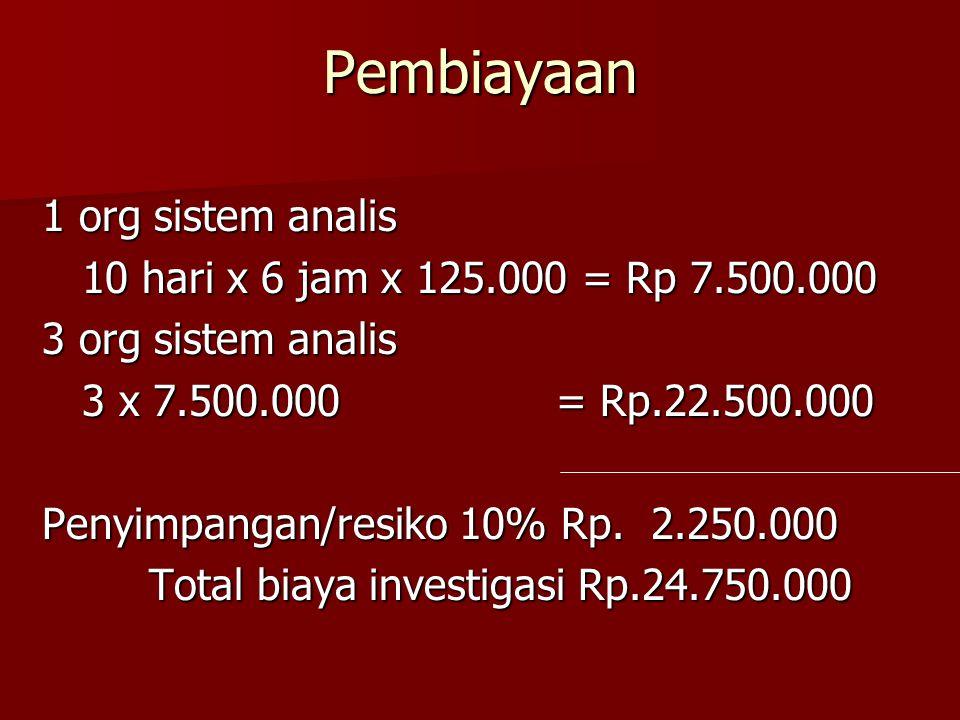 Pembiayaan 1 org sistem analis 10 hari x 6 jam x 125.000 = Rp 7.500.000 10 hari x 6 jam x 125.000 = Rp 7.500.000 3 org sistem analis 3 x 7.500.000 = Rp.22.500.000 3 x 7.500.000 = Rp.22.500.000 Penyimpangan/resiko 10% Rp.