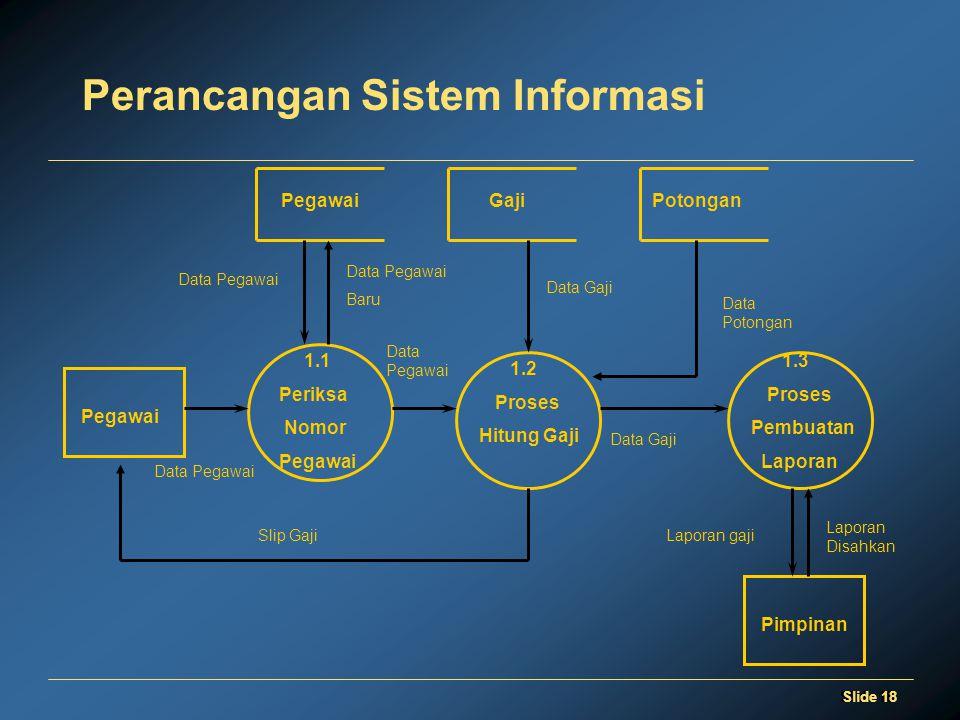 Slide 18 Perancangan Sistem Informasi 1.1 Periksa Nomor Pegawai 1.2 Proses Hitung Gaji Pegawai Data Pegawai Gaji Pegawai Slip Gaji Data Potongan Data