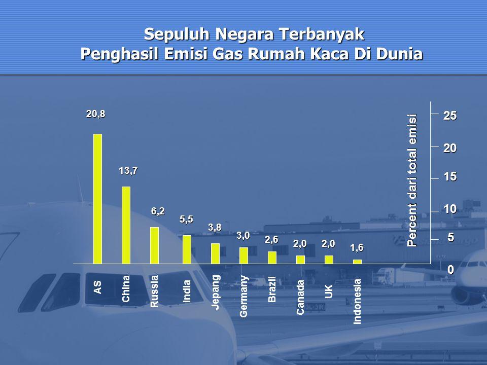 Sepuluh Negara Terbanyak Penghasil Emisi Gas Rumah Kaca Di Dunia Sepuluh Negara Terbanyak Penghasil Emisi Gas Rumah Kaca Di Dunia Percent dari total e