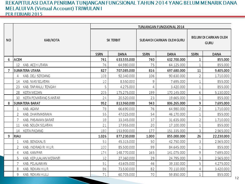 12 REKAPITULASI DATA PENRIMA TUNJANGAN FUNGSIONAL TAHUN 2014 YANG BELUM MENARIK DANA MELALUI VA (Virtual Account) TRIWULAN I PER FEBUARI 2015