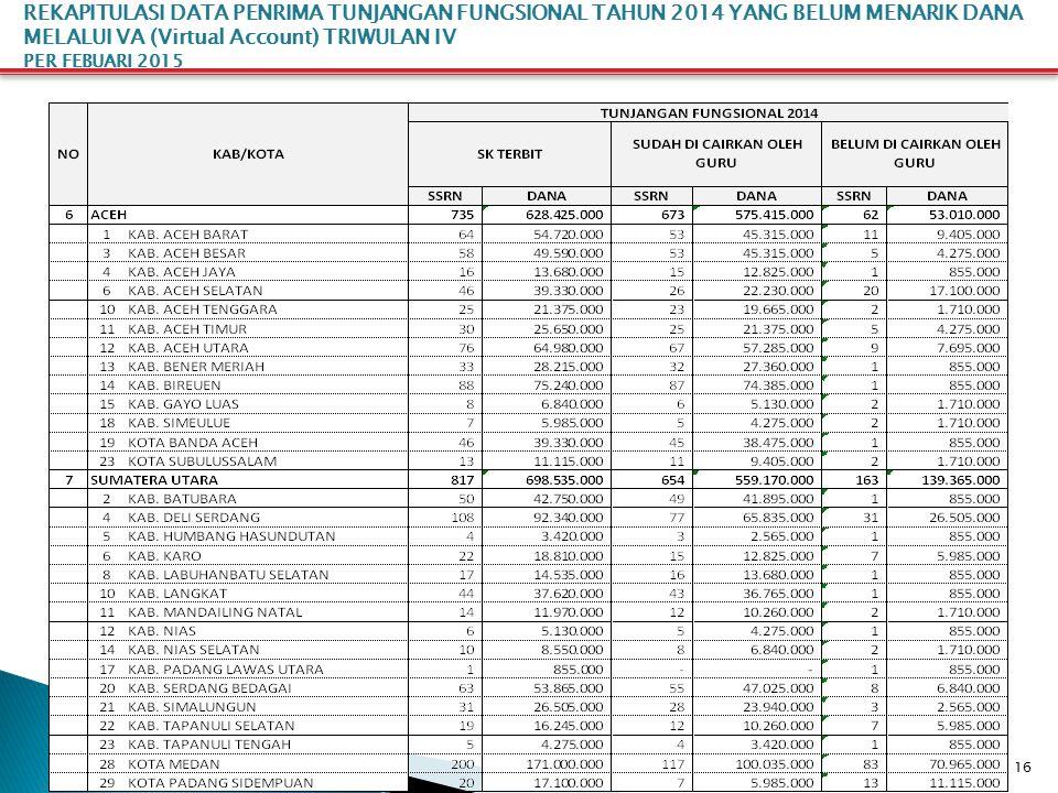 16 REKAPITULASI DATA PENRIMA TUNJANGAN FUNGSIONAL TAHUN 2014 YANG BELUM MENARIK DANA MELALUI VA (Virtual Account) TRIWULAN IV PER FEBUARI 2015