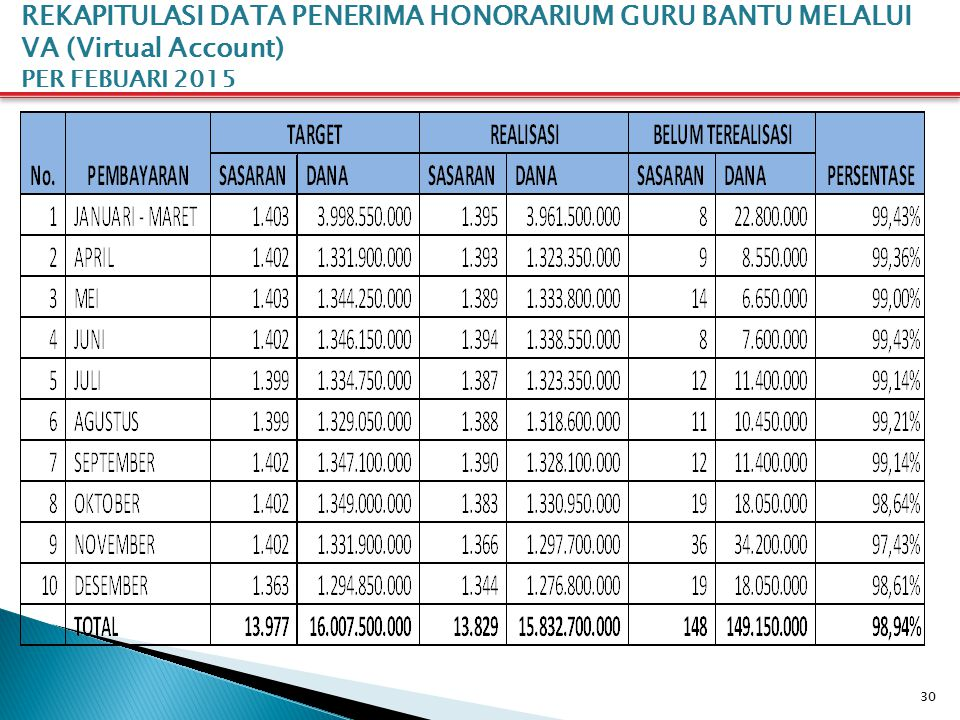 30 REKAPITULASI DATA PENERIMA HONORARIUM GURU BANTU MELALUI VA (Virtual Account) PER FEBUARI 2015