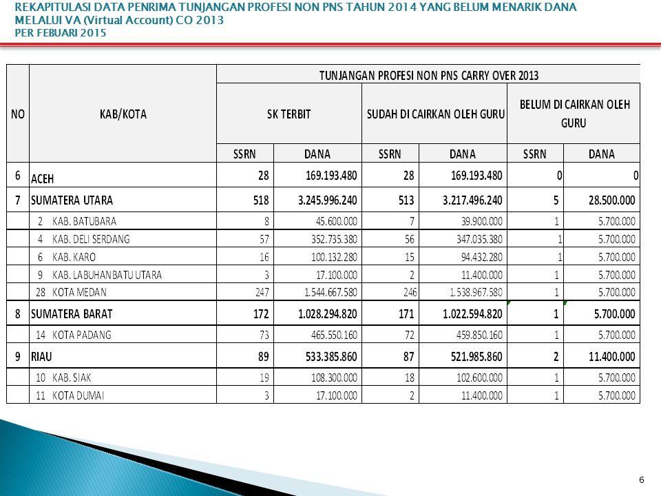 27 REKAPITULASI DATA PENRIMA TUNJANGAN FUNGSIONAL TAHUN 2014 YANG BELUM MENARIK DANA MELALUI VA (Virtual Account) TRIWULAN II PER FEBUARI 2015