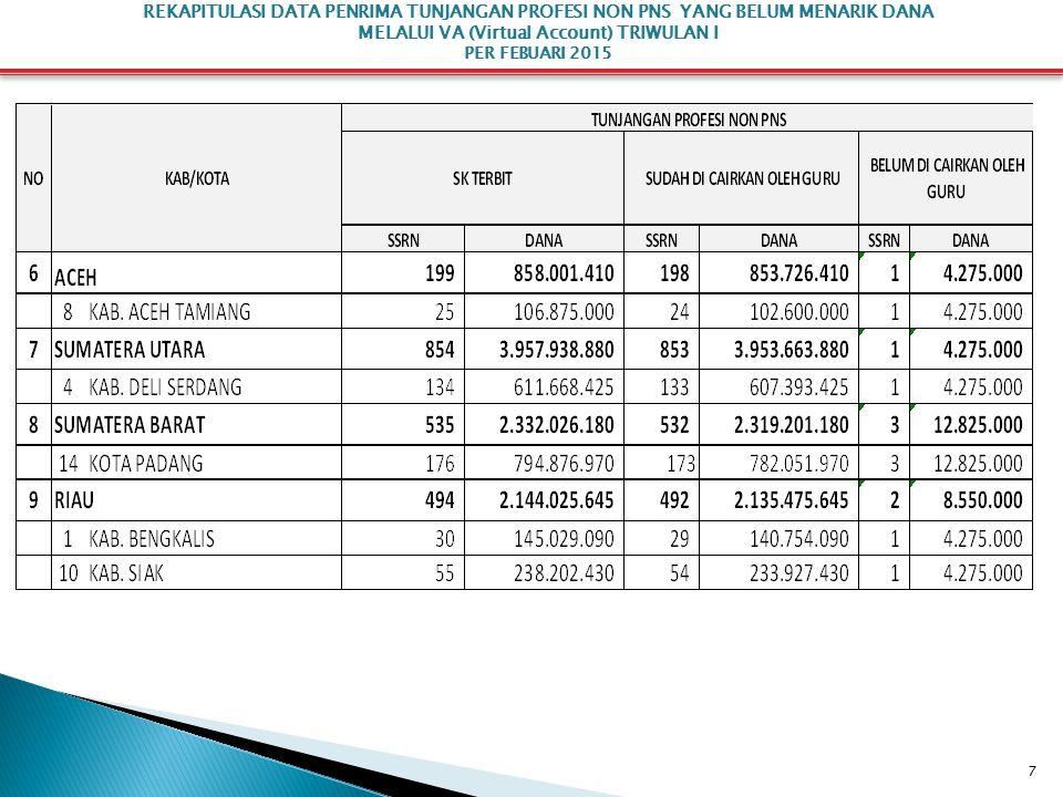 18 REKAPITULASI DATA PENERIMA BANTUAN KUALIFIKASI S1/D-IV MELALUI VA (Virtual Account) PER FEBUARI 2015