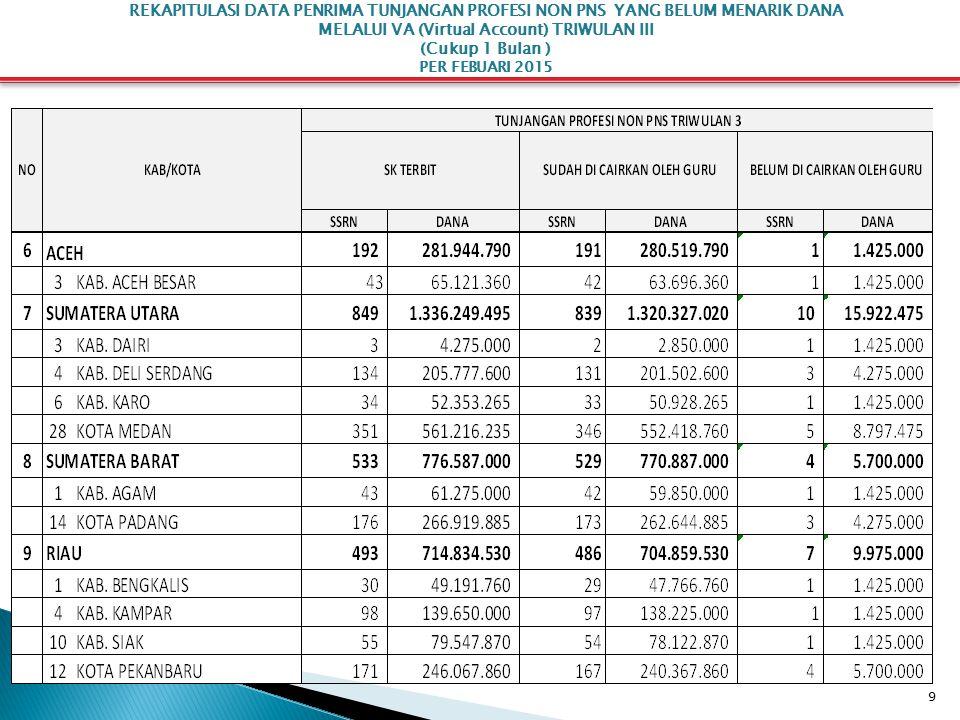 30 REKAPITULASI DATA PENERIMA HONORARIUM GURU BANTU MELALUI VA (Virtual Account) PER FEBUARI 2015
