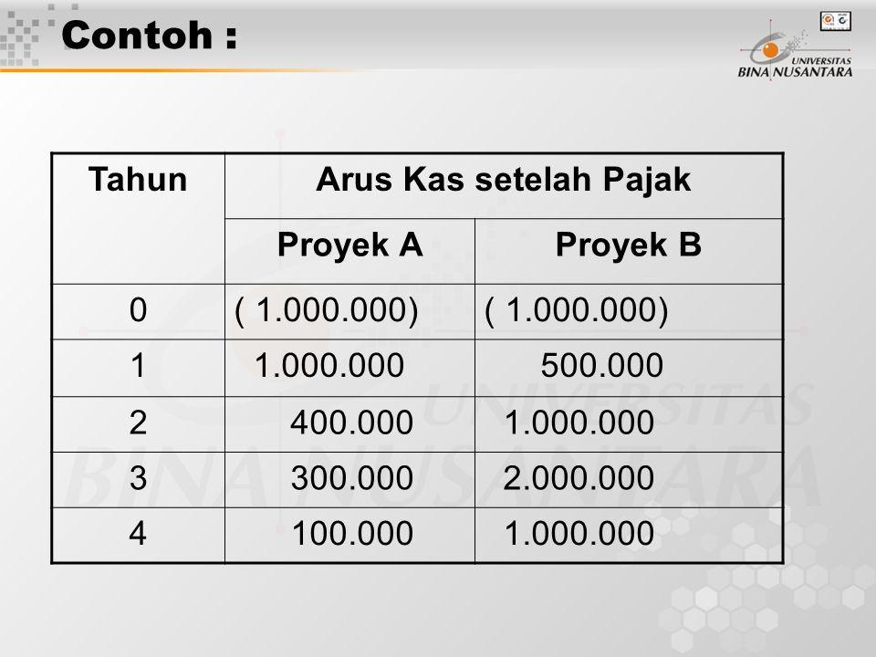 Contoh : TahunArus Kas setelah Pajak Proyek AProyek B 0( 1.000.000) 1 1.000.000 500.000 2 400.000 1.000.000 3 300.000 2.000.000 4 100.000 1.000.000