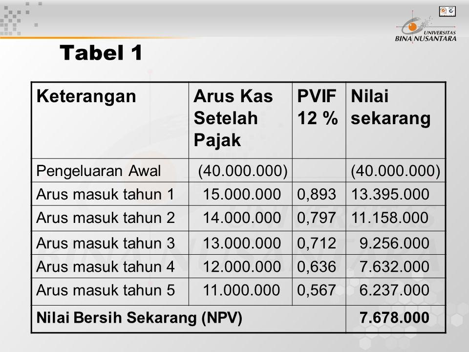 KeteranganArus Kas Setelah Pajak PVIF 12 % Nilai sekarang Pengeluaran Awal (40.000.000) Arus masuk tahun 1 15.000.0000,89313.395.000 Arus masuk tahun