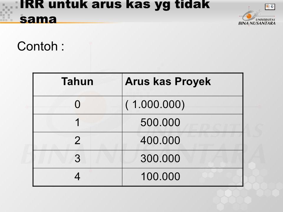 IRR untuk arus kas yg tidak sama Contoh : TahunArus kas Proyek 0( 1.000.000) 1 500.000 2 400.000 3 300.000 4 100.000