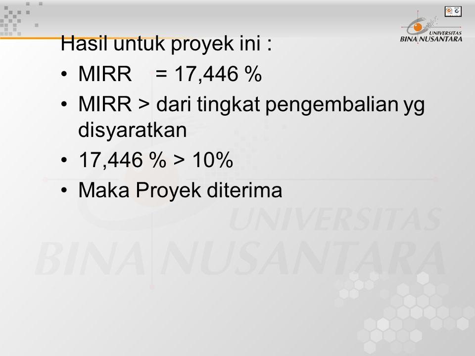 Hasil untuk proyek ini : MIRR= 17,446 % MIRR > dari tingkat pengembalian yg disyaratkan 17,446 % > 10% Maka Proyek diterima