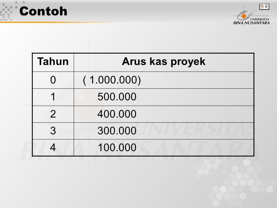 Contoh TahunArus kas proyek 0 ( 1.000.000) 1 500.000 2 400.000 3 300.000 4 100.000