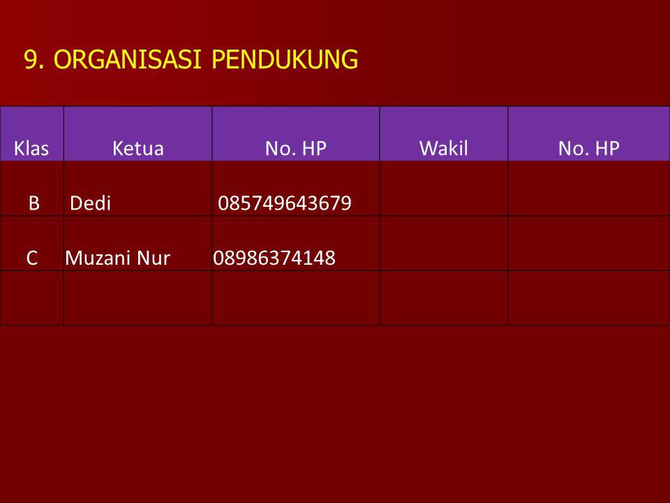 KlasKetuaNo. HPWakilNo. HP B Dedi 085749643679 CMuzani Nur08986374148 9. ORGANISASI PENDUKUNG