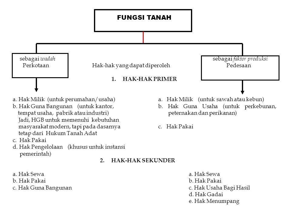 Status subyek menentukan status tanah yang boleh dikuasai WNI  Hak Milik  Hak Guna Usaha  Hak Guna Bangunan  Hak Pakai  Hak Sewa  Hak Gadai  Hak Usaha Bagi Hasil  Hak Menumpang BHI  Hak Guna Usaha  Hak Guna Bangunan  Hak Pakai  Hak Sewa  Hak Pengelolaan, khusus badan hukum Indonesia yang sahamnya milik Negara WNA / BHA  Hak Pakai (Pasal 42)  Hak Sewa (Pasal 45 UUPA)