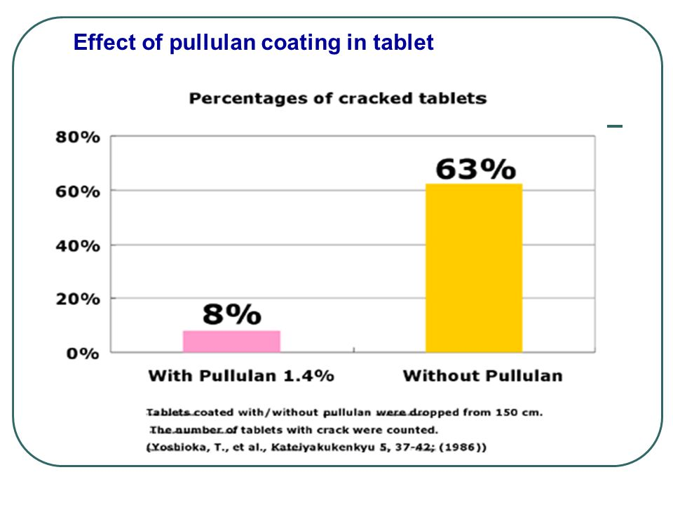 Effect of pullulan coating in tablet