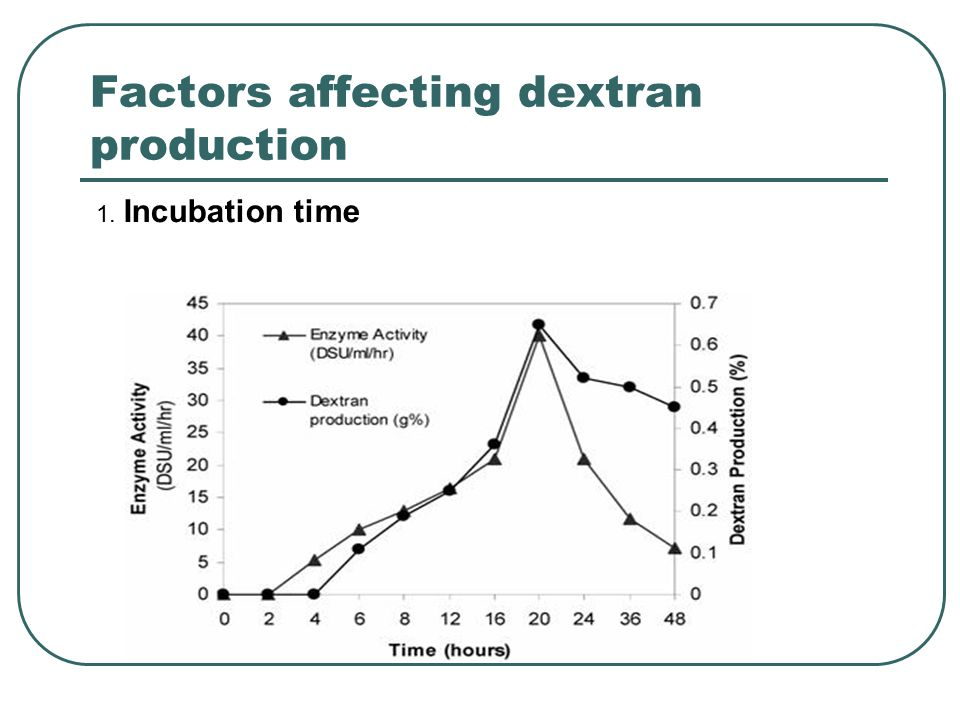 Factors affecting dextran production 1. Incubation time
