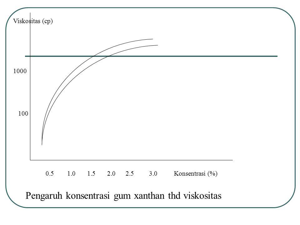 Viskositas (cp) 1000 100 0.5 1.0 1.5 2.0 2.5 3.0 Konsentrasi (%) Pengaruh konsentrasi gum xanthan thd viskositas