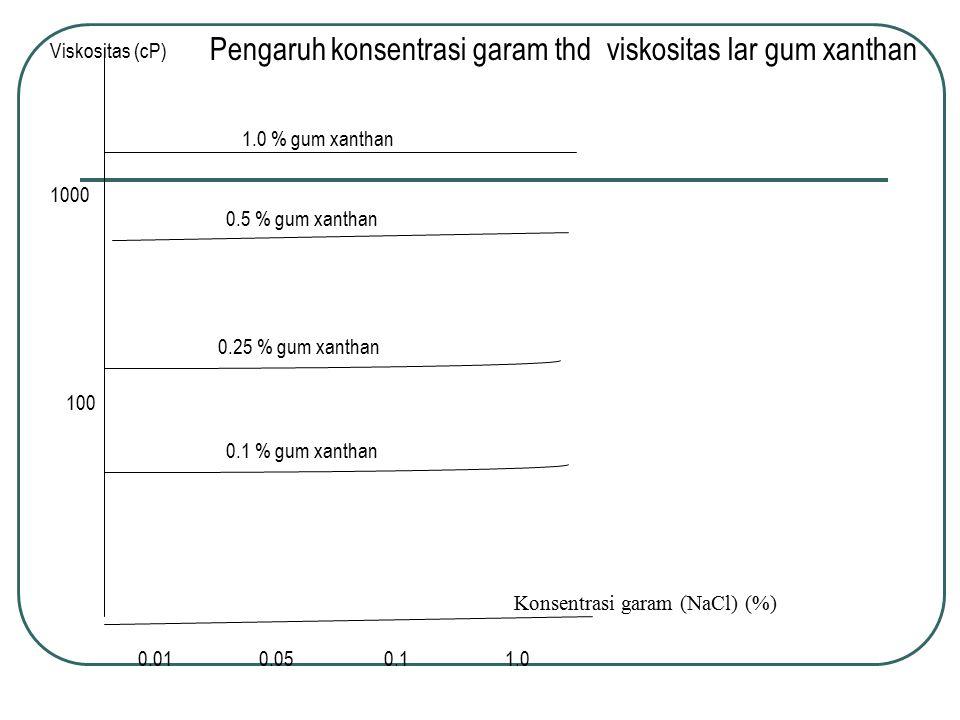 Konsentrasi garam (NaCl) (%) Viskositas (cP) 100 1000 0.01 0.05 0.1 1.0 0.1 % gum xanthan 0.25 % gum xanthan 0.5 % gum xanthan 1.0 % gum xanthan Penga