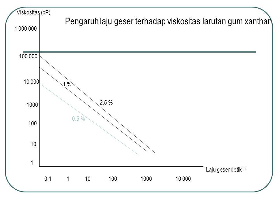 Viskositas (cP) Laju geser detik -1 0.1 1 10 100 1000 10 000 1 10 100 1000 10 000 100 000 1 000 000 0.5 % 1 % 2.5 % Pengaruh laju geser terhadap visko