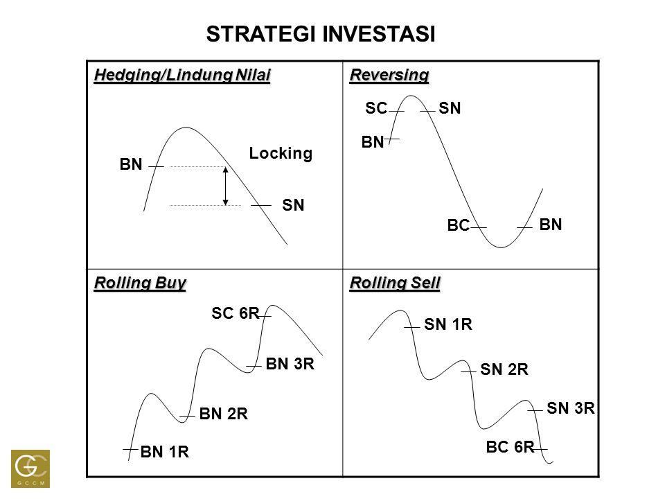 STRATEGI INVESTASI Hedging/Lindung Nilai Reversing Rolling Buy Rolling Sell BN SN Locking BN SN BC SC BN 1R BN 2R BN 3R SC 6R BC 6R SN 1R SN 2R SN 3R