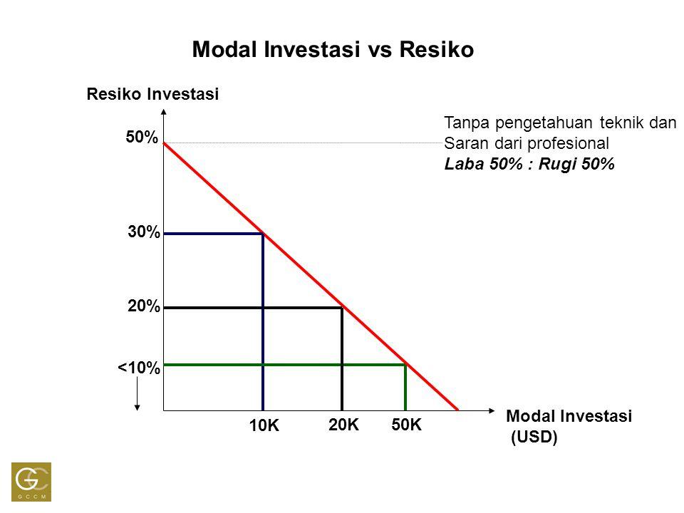 Modal Investasi vs Resiko Resiko Investasi Modal Investasi (USD) 50% 30% <10% 20% 10K 20K50K Tanpa pengetahuan teknik dan Saran dari profesional Laba