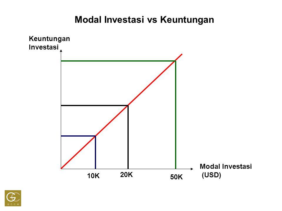Modal Investasi vs Keuntungan Modal Investasi (USD) Keuntungan Investasi 10K 20K 50K