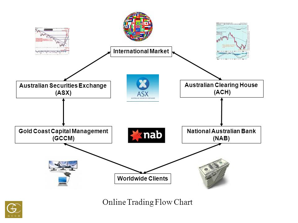 International Market Australian Securities Exchange (ASX) Gold Coast Capital Management (GCCM) Worldwide Clients Australian Clearing House (ACH) National Australian Bank (NAB) Online Trading Flow Chart