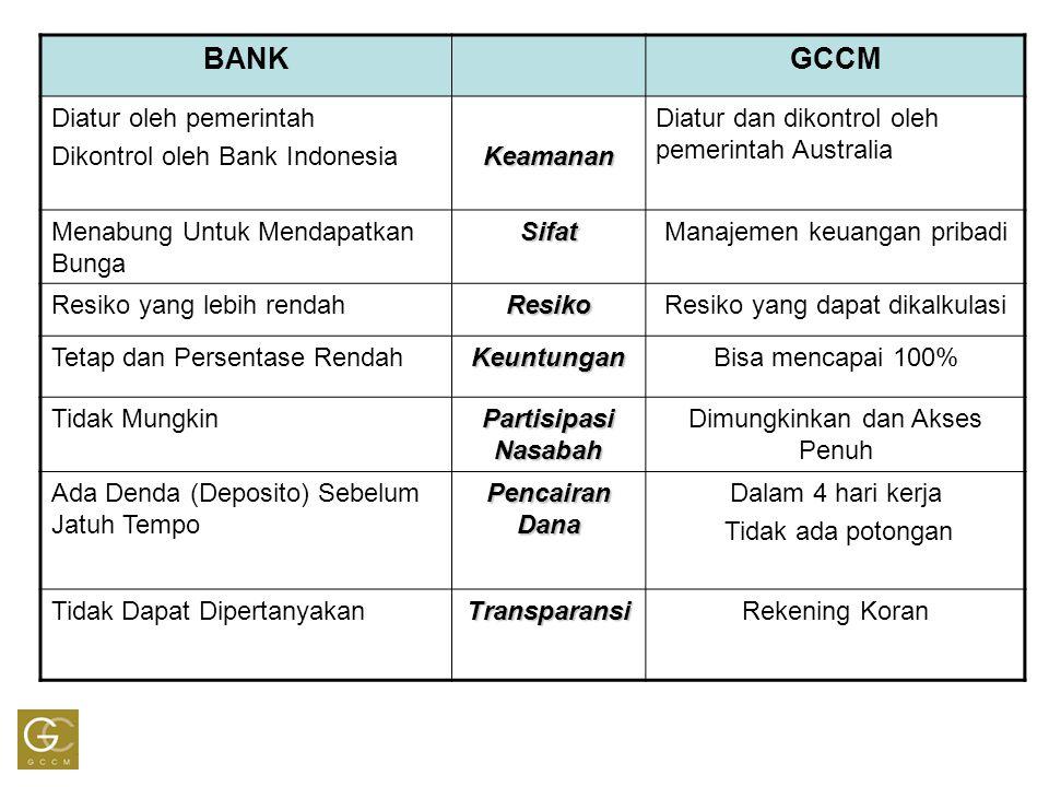 BANKGCCM Diatur oleh pemerintah Dikontrol oleh Bank IndonesiaKeamanan Diatur dan dikontrol oleh pemerintah Australia Menabung Untuk Mendapatkan BungaS