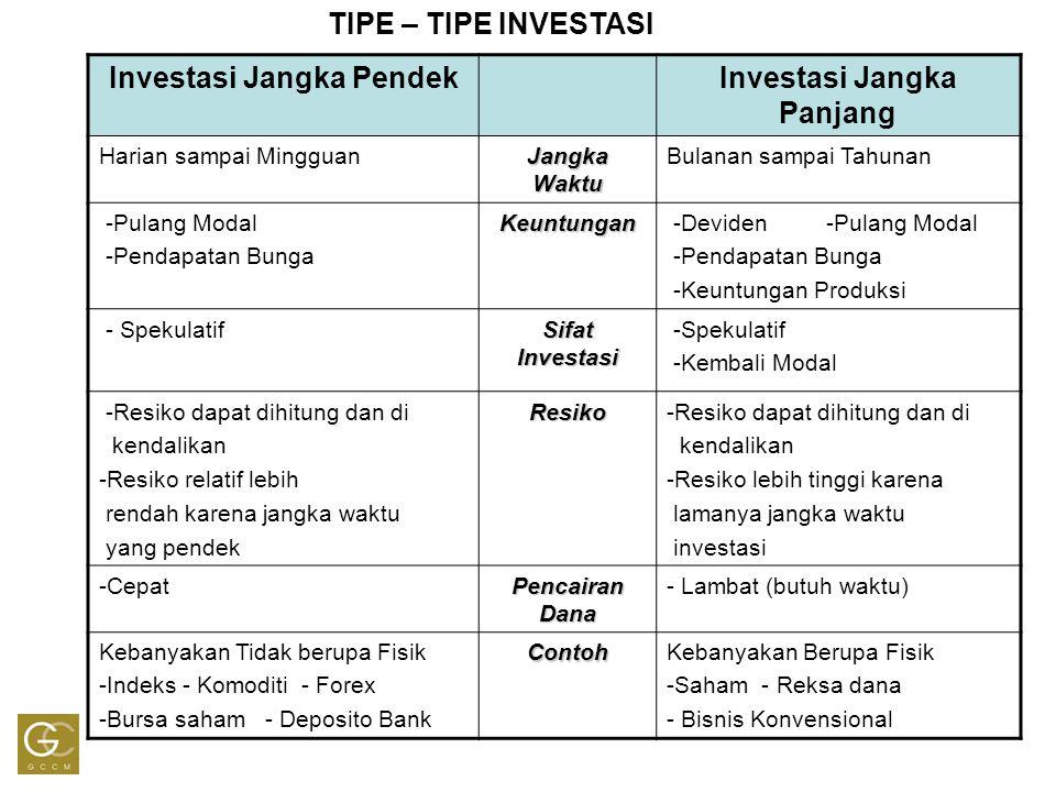TIPE – TIPE INVESTASI Investasi Jangka PendekInvestasi Jangka Panjang Harian sampai Mingguan Jangka Waktu Bulanan sampai Tahunan -Pulang Modal -Pendap