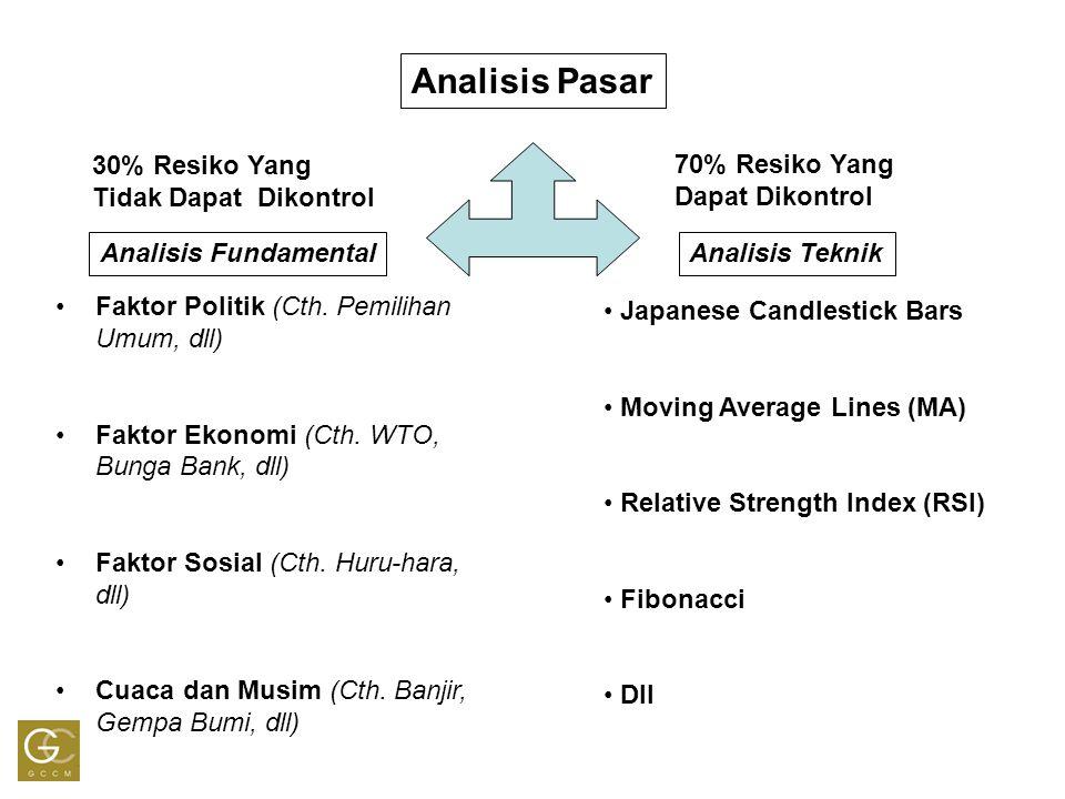 Analisis Pasar Analisis FundamentalAnalisis Teknik Faktor Politik (Cth. Pemilihan Umum, dll) Faktor Ekonomi (Cth. WTO, Bunga Bank, dll) Faktor Sosial