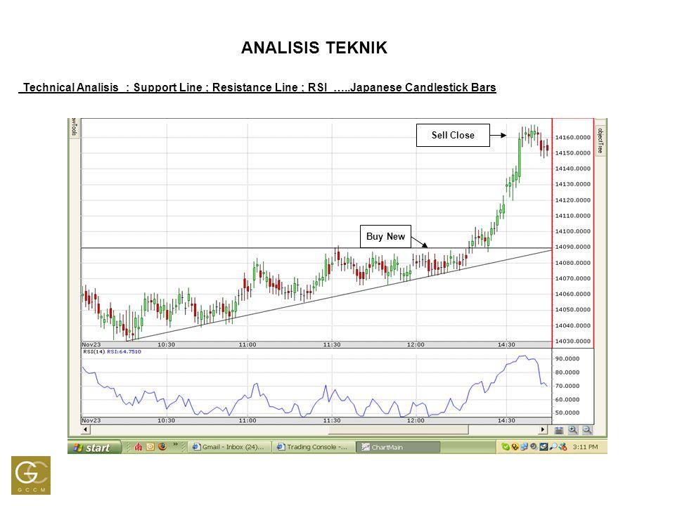 70% 50% 30% Zona Jual (Overbought) Zona Beli (Oversold) ANALISIS TEKNIK Relative Strength Index (RSI)